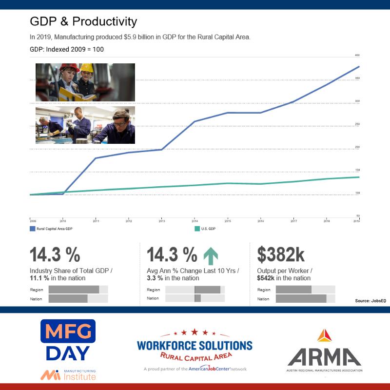 WSRCA Manufacturing GDP