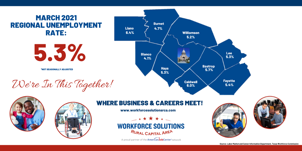 Rural Capital Area Unemployment Rate Drops to 5.3% in March